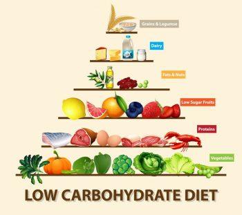 Low carb dieet